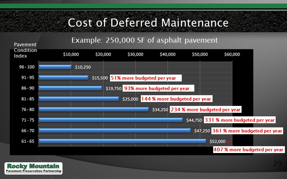 29 Cost of Deferred Maintenance Pavement Condition Index Example: 250,000 SF of asphalt pavement 51% more budgeted per year 93% more budgeted per year 144 % more budgeted per year 234 % more budgeted per year 331 % more budgeted per year 361 % more budgeted per year 407 % more budgeted per year
