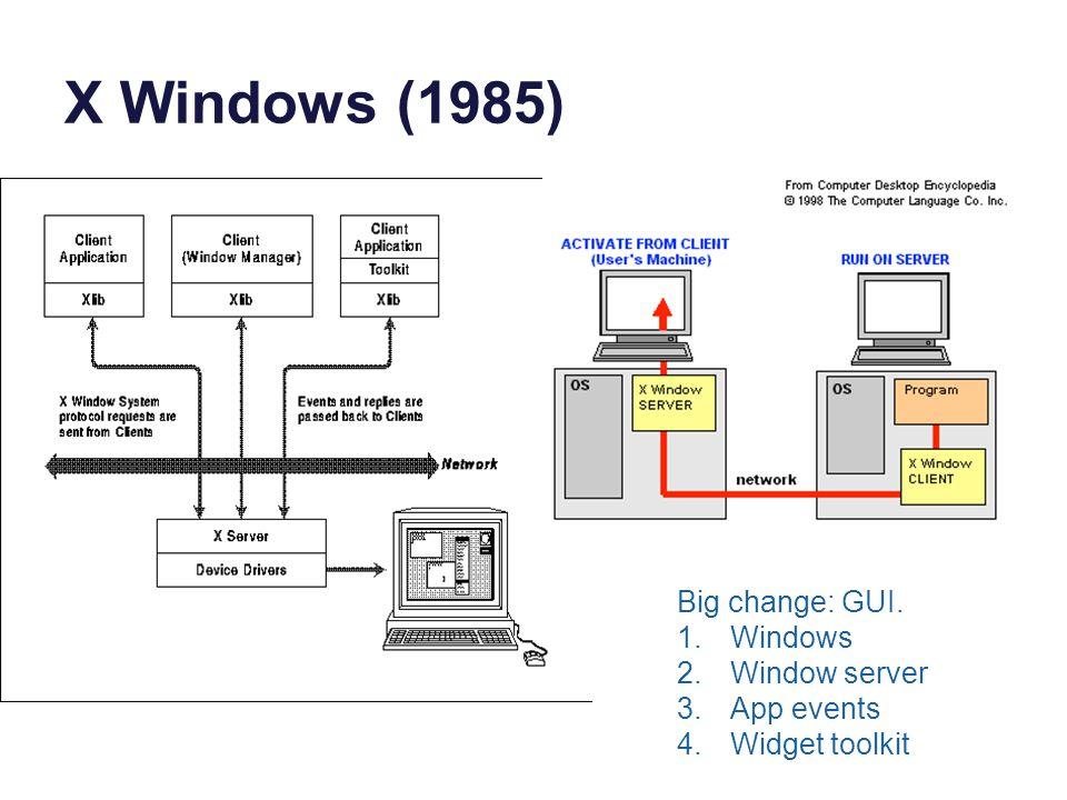 X Windows (1985) Big change: GUI. 1.Windows 2.Window server 3.App events 4.Widget toolkit