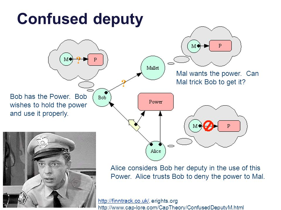 Confused deputy http://finntrack.co.uk/http://finntrack.co.uk/, erights.org http://www.cap-lore.com/CapTheory/ConfusedDeputyM.html Bob has the Power.