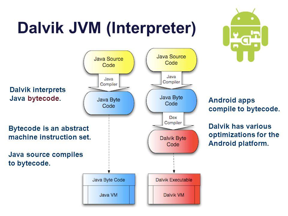 Dalvik JVM (Interpreter) Bytecode is an abstract machine instruction set. Java source compiles to bytecode. Android apps compile to bytecode. Dalvik h