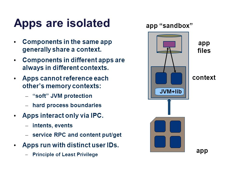 Apps are isolated Components in the same app generally share a context. Components in different apps are always in different contexts. Apps cannot ref