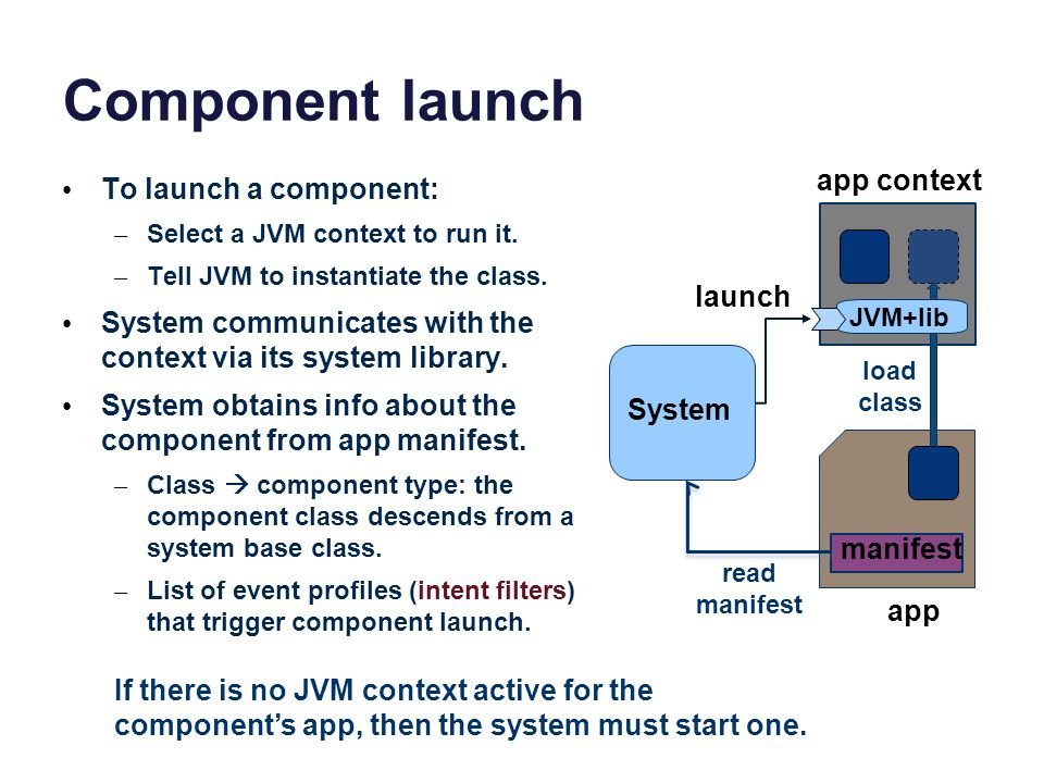 Component launch To launch a component: – Select a JVM context to run it. – Tell JVM to instantiate the class. System communicates with the context vi
