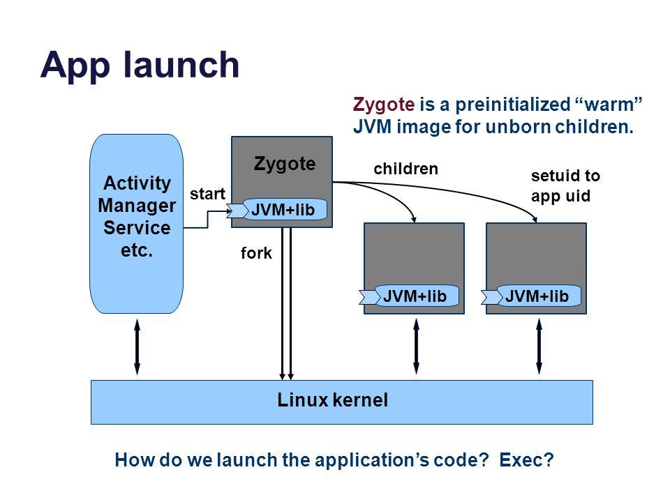 App launch JVM+lib Linux kernel Activity Manager Service etc. JVM+lib Zygote start fork JVM+lib children setuid to app uid How do we launch the applic