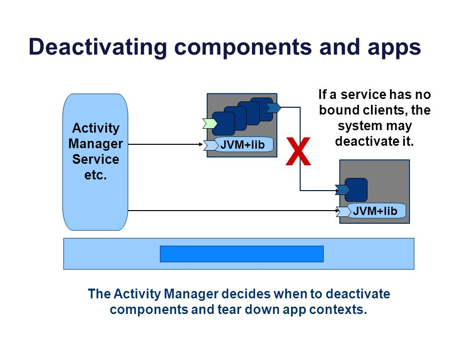 Deactivating components and apps JVM+lib Activity Manager Service etc. The Activity Manager decides when to deactivate components and tear down app co