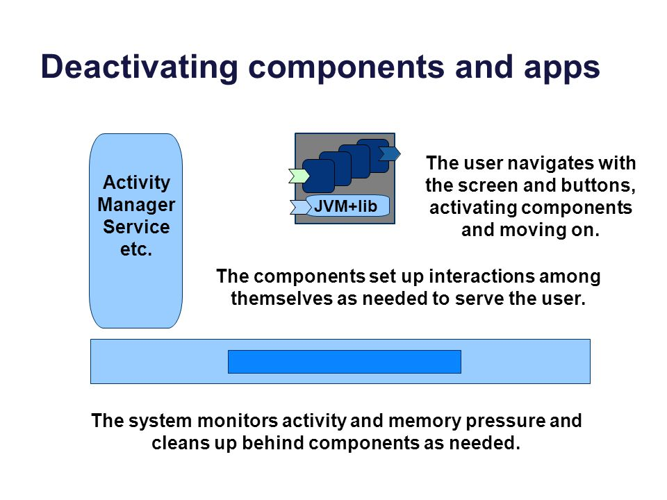 Deactivating components and apps Activity Manager Service etc. JVM+lib The user navigates with the screen and buttons, activating components and movin