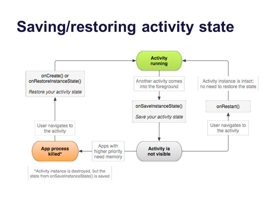 Saving/restoring activity state