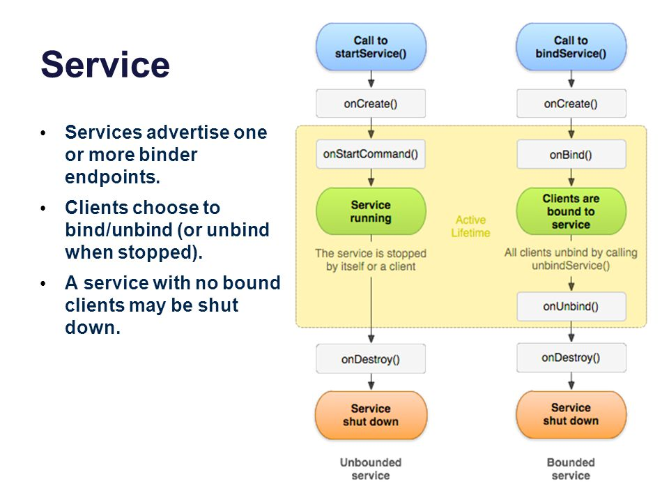 Service Services advertise one or more binder endpoints. Clients choose to bind/unbind (or unbind when stopped). A service with no bound clients may b