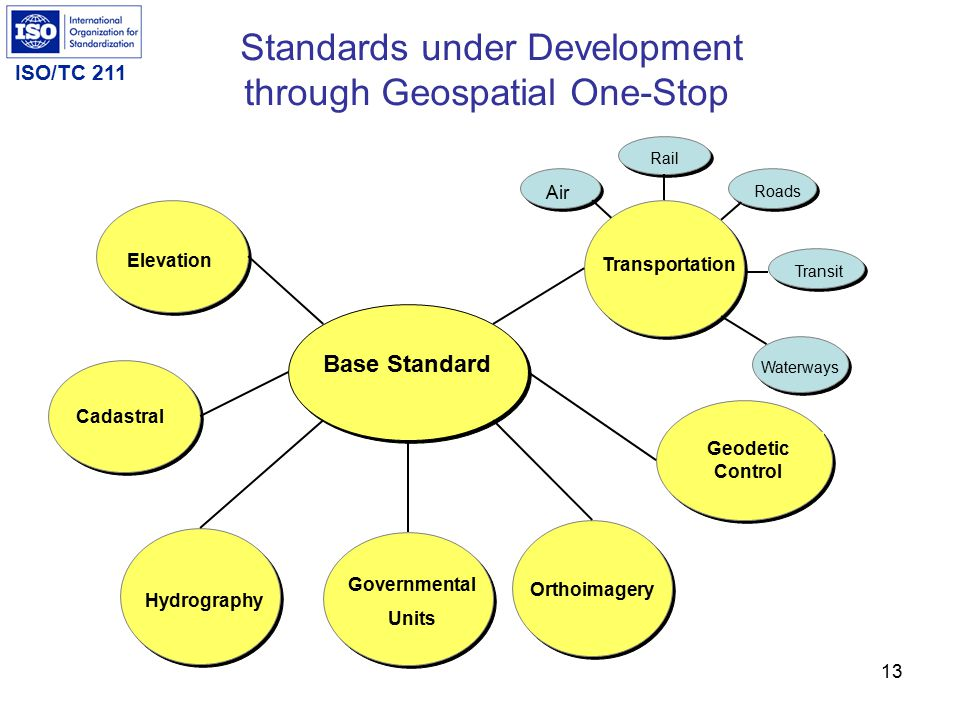 ISO/TC 211 13 Standards under Development through Geospatial One-Stop Base Standard Transportation Elevation Cadastral Hydrography Governmental Units Orthoimagery Geodetic Control Air Rail Roads Waterways Transit