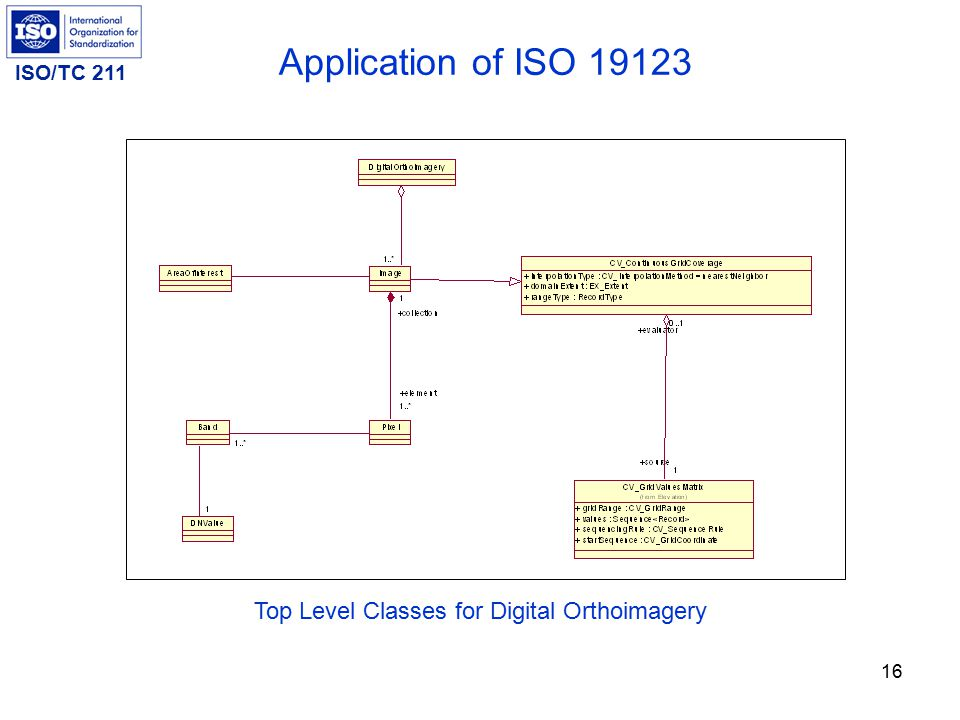 ISO/TC 211 16 Application of ISO 19123 Top Level Classes for Digital Orthoimagery
