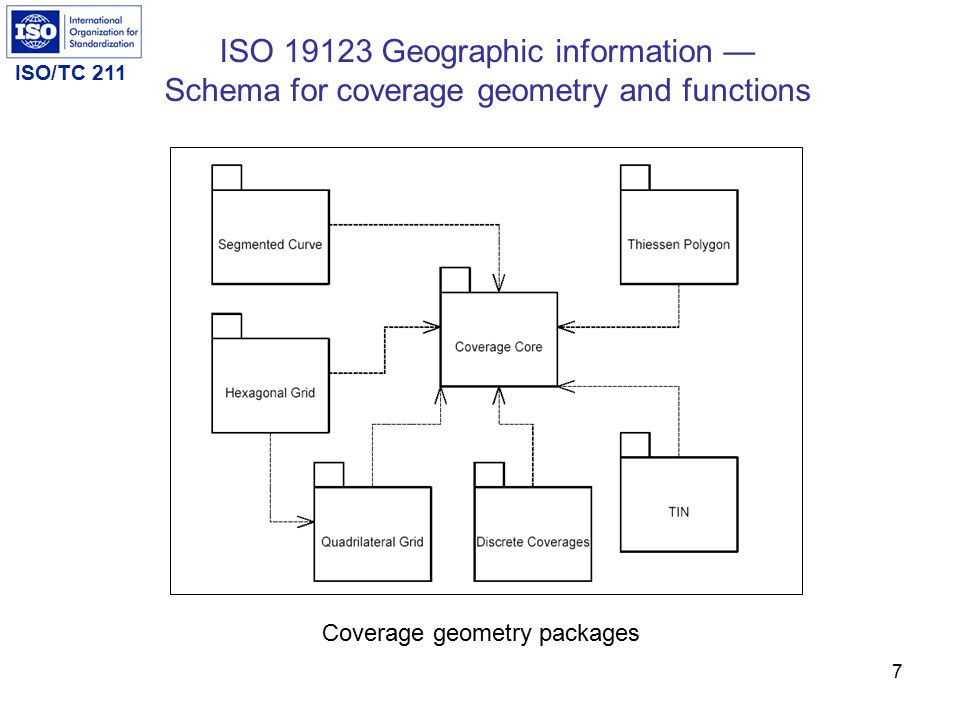 ISO/TC 211 7 ISO 19123 Geographic information — Schema for coverage geometry and functions Coverage geometry packages