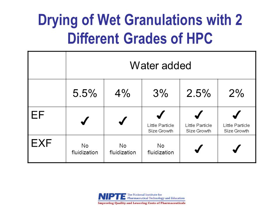 Drying of Wet Granulations with 2 Different Grades of HPC Water added 5.5%4%3%2.5%2% EF ✔✔ ✔ Little Particle Size Growth ✔ Little Particle Size Growth ✔ Little Particle Size Growth EXF No fluidization ✔✔