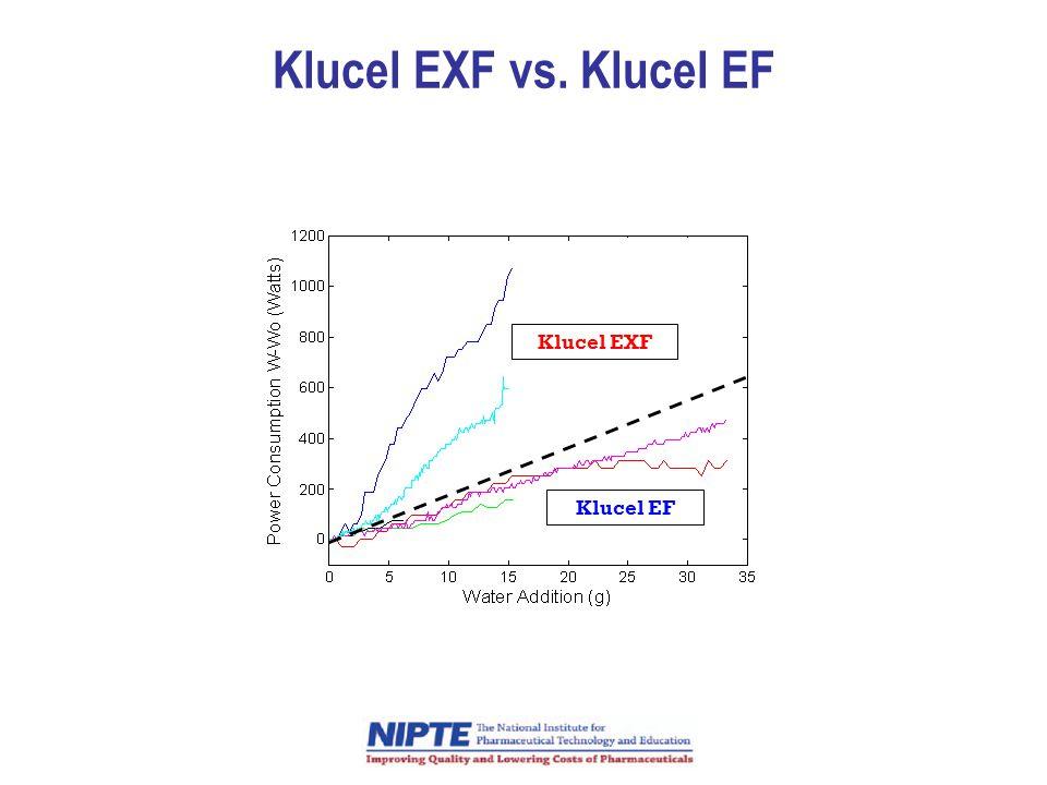 Klucel EXF vs. Klucel EF Klucel EXF Klucel EF
