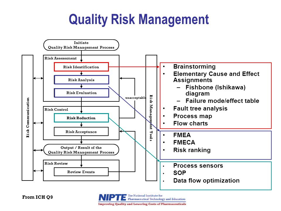 Quality Risk Management Initiate Quality Risk Management Process Risk Assessment Risk Control Risk Review Risk Identification Risk Analysis Risk Evaluation Risk Reduction Risk Acceptance Review Events Output / Result of the Quality Risk Management Process Risk Communication Risk Management Tools unacceptable Brainstorming Elementary Cause and Effect Assignments –Fishbone (Ishikawa) diagram –Failure mode/effect table Fault tree analysis Process map Flow charts FMEA FMECA Risk ranking Risk IdentificationRisk Analysis Risk Evaluation Process sensors SOP Data flow optimization Risk Reduction From ICH Q9