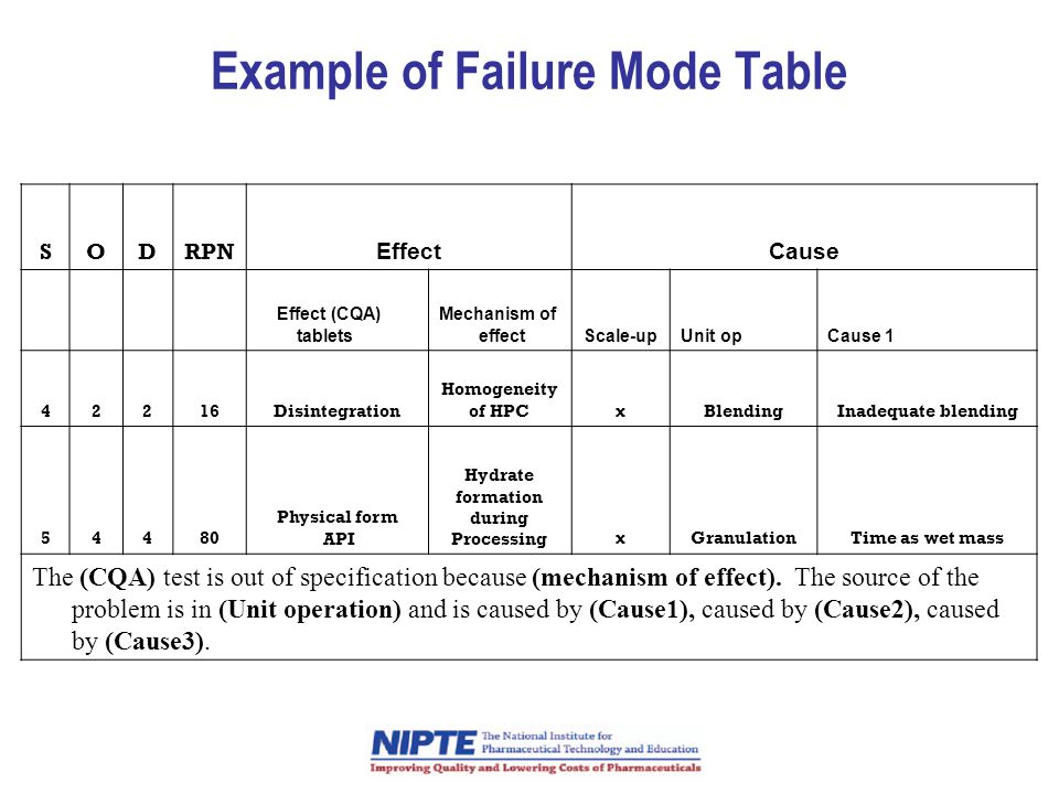 Example of Failure Mode Table SODRPN EffectCause Effect (CQA) tablets Mechanism of effectScale-upUnit opCause 1 42216Disintegration Homogeneity of HPCxBlendingInadequate blending 54480 Physical form API Hydrate formation during ProcessingxGranulationTime as wet mass The (CQA) test is out of specification because (mechanism of effect).