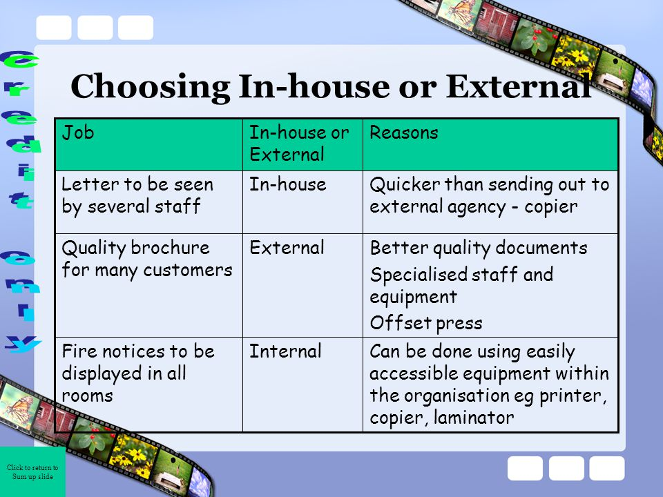 Click to return to Sum up slide Choosing In-house or External Can be done using easily accessible equipment within the organisation eg printer, copier, laminator InternalFire notices to be displayed in all rooms Better quality documents Specialised staff and equipment Offset press ExternalQuality brochure for many customers Quicker than sending out to external agency - copier In-houseLetter to be seen by several staff ReasonsIn-house or External Job