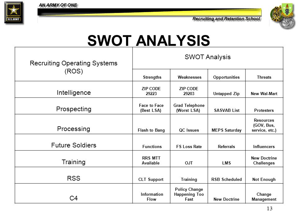 13 SWOT ANALYSIS Recruiting Operating Systems (ROS) SWOT Analysis Strengths WeaknessesOpportunitiesThreats Intelligence ZIP CODE 29223 ZIP CODE 29203Untapped ZipNew Wal-Mart Prospecting Face to Face (Best LSA) Grad Telephone (Worst LSA) SASVAB ListProtesters Processing Flash to BangQC IssuesMEPS Saturday Resources (GOV, Bus, service, etc.) Future Soldiers FunctionsFS Loss RateReferralsInfluencers Training RRS MTT Available OJTLMS New Doctrine Challenges RSS CLT Support TrainingRSB ScheduledNot Enough C4 Information Flow Policy Change Happening Too FastNew Doctrine Change Management