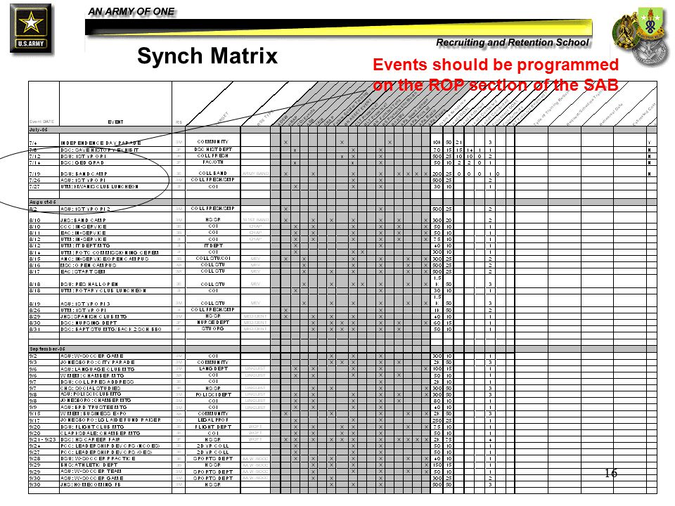 16 Synch Matrix Events should be programmed on the ROP section of the SAB
