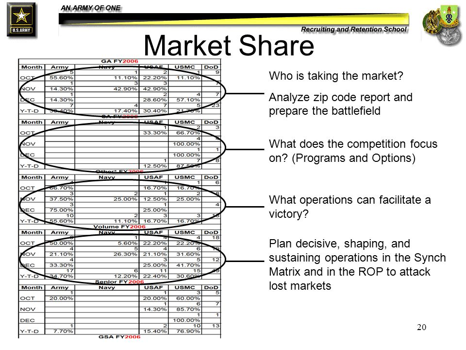 20 Market Share Who is taking the market.