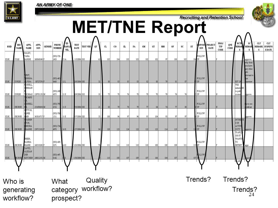 24 MET/TNE Report Who is generating workflow What category prospect Quality workflow Trends