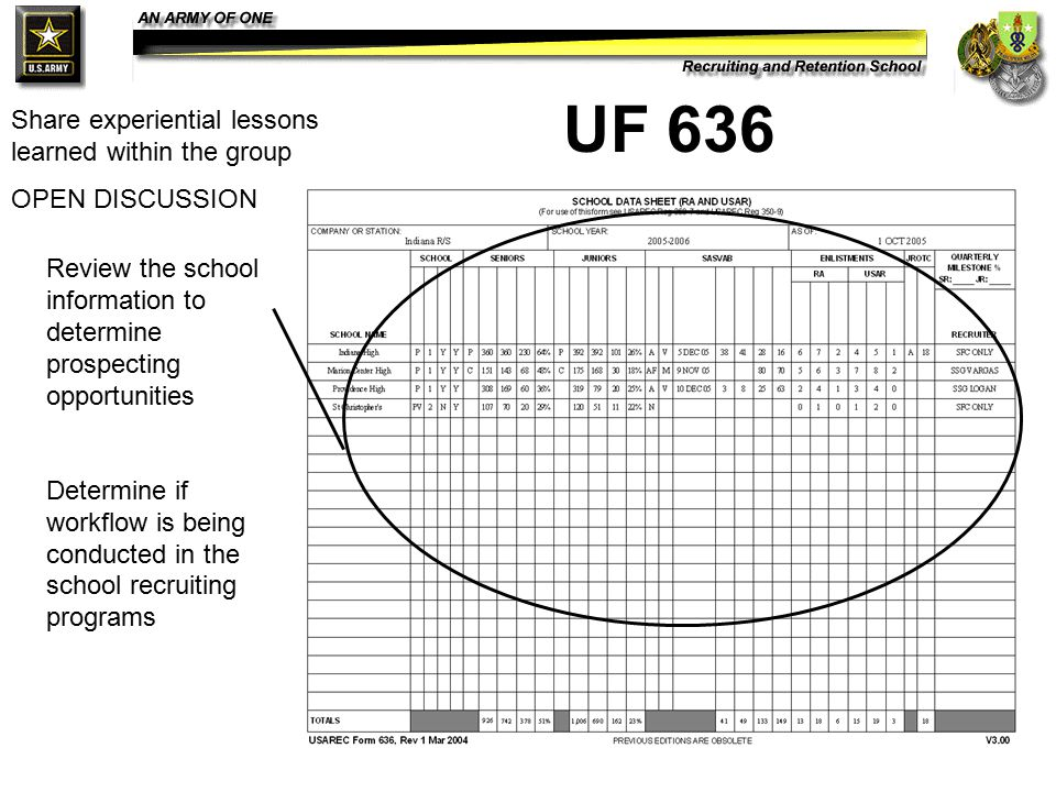 28 UF 636 Review the school information to determine prospecting opportunities Determine if workflow is being conducted in the school recruiting progr