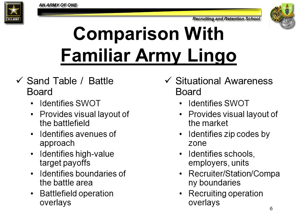 6 Comparison With Familiar Army Lingo Sand Table / Battle Board Identifies SWOT Provides visual layout of the battlefield Identifies avenues of approa