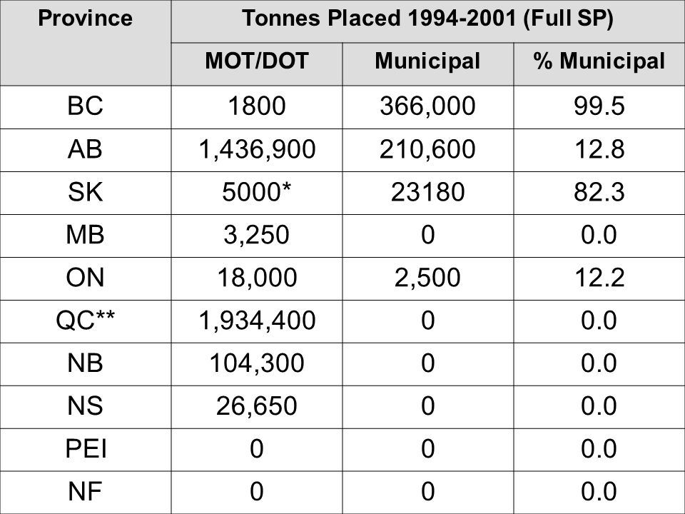 Tonnages Placed ProvinceTonnes Placed 1994-2001 (Full SP) MOT/DOTMunicipal% Municipal BC1800366,00099.5 AB1,436,900210,60012.8 SK5000*2318082.3 MB3,25000.0 ON18,0002,50012.2 QC**1,934,40000.0 NB104,30000.0 NS26,65000.0 PEI000.0 NF000.0