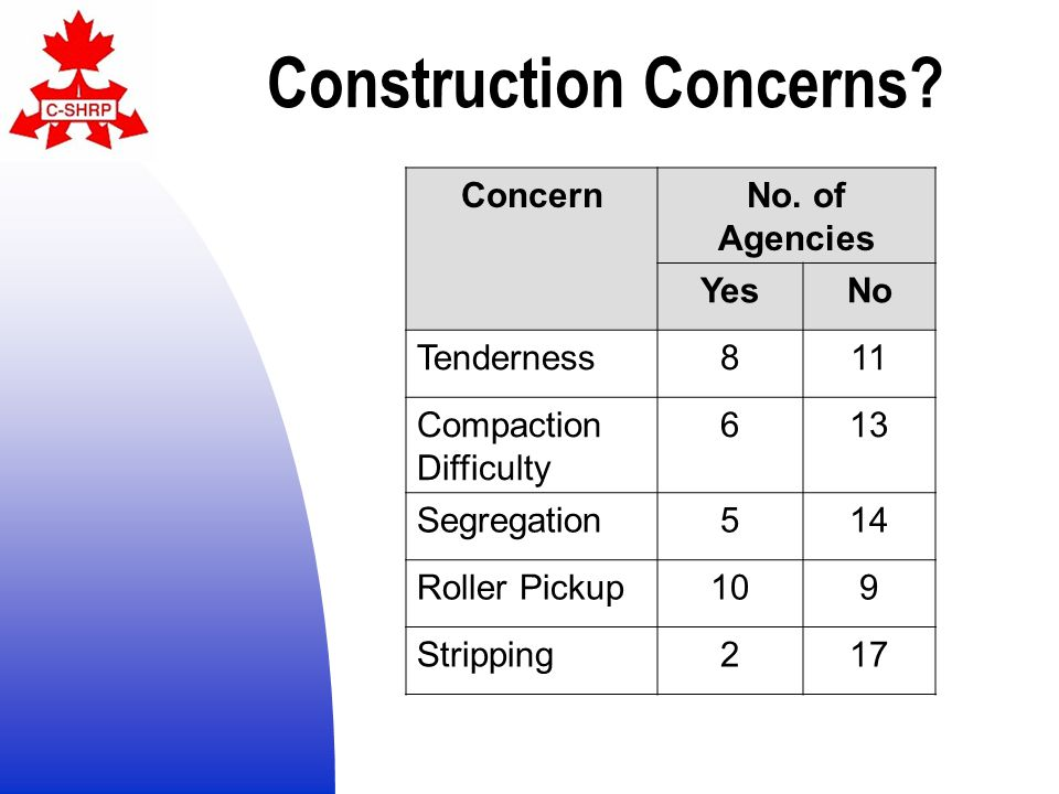 Construction Concerns. ConcernNo.