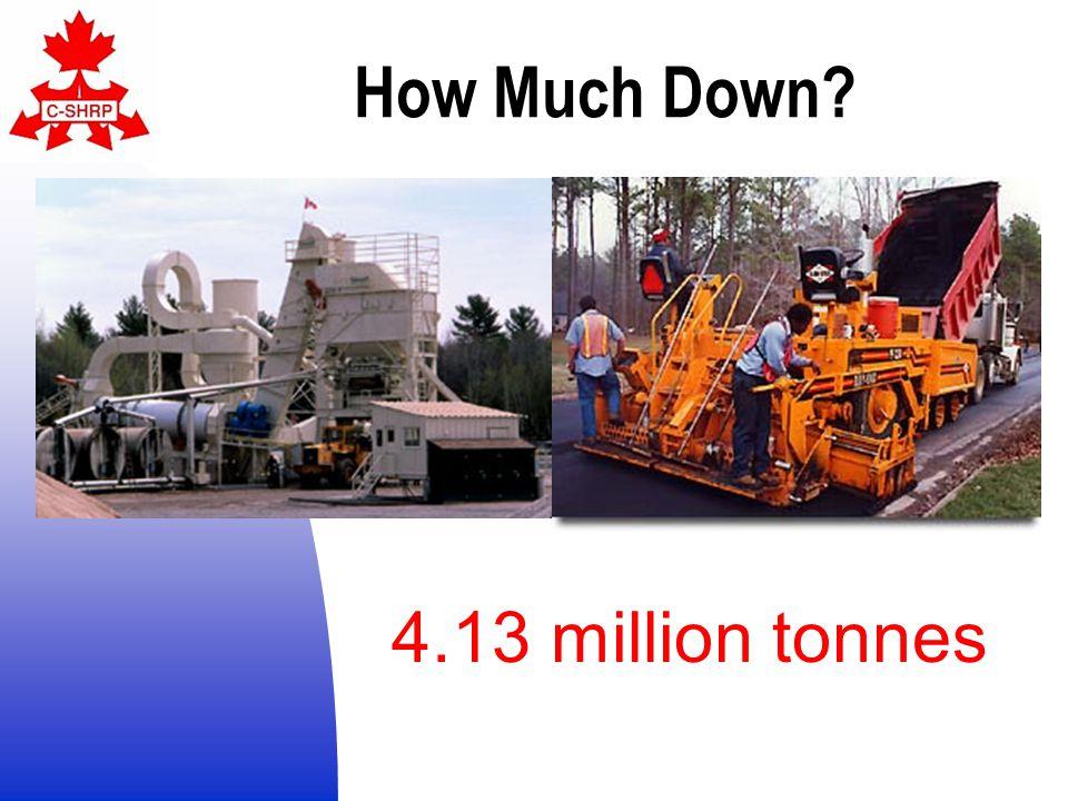 4.13 million tonnes Full Superpave 28.3 million tonnes PG Binder with Marshall design