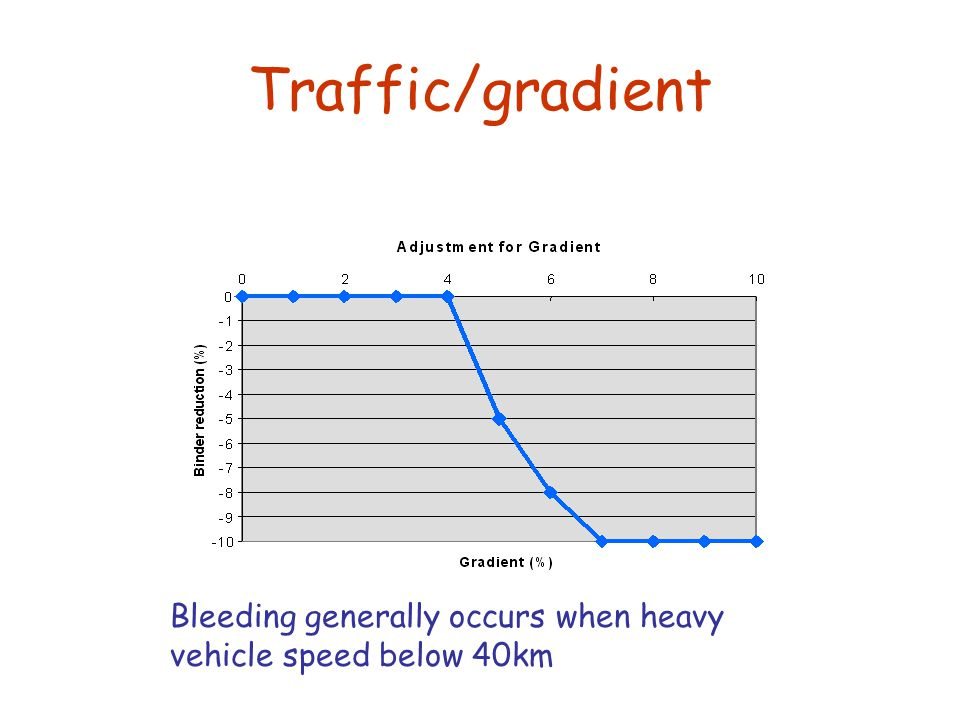 Traffic/gradient Bleeding generally occurs when heavy vehicle speed below 40km