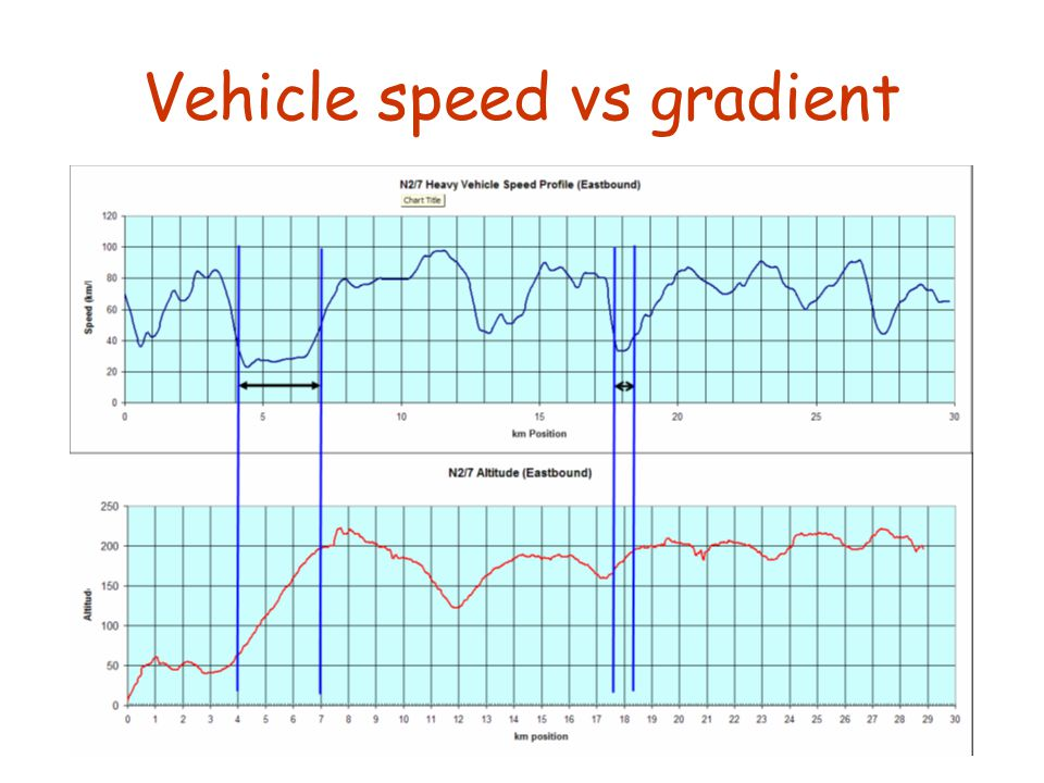 Vehicle speed vs gradient