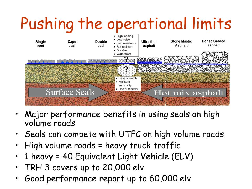 Pushing the operational limits Major performance benefits in using seals on high volume roads Seals can compete with UTFC on high volume roads High volume roads = heavy truck traffic 1 heavy = 40 Equivalent Light Vehicle (ELV) TRH 3 covers up to 20,000 elv Good performance report up to 60,000 elv