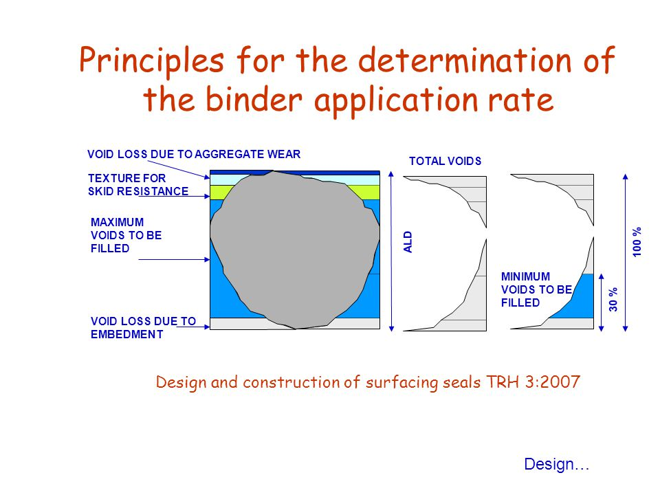 Principles for the determination of the binder application rate VOID LOSS DUE TO AGGREGATE WEAR TEXTURE FOR SKID RESISTANCE MAXIMUM VOIDS TO BE FILLED VOID LOSS DUE TO EMBEDMENT TOTAL VOIDS MINIMUM VOIDS TO BE FILLED 30 % 100 % ALD Design… Design and construction of surfacing seals TRH 3:2007