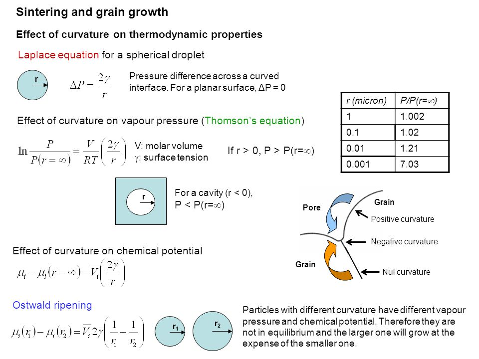 Laplace equation for a spherical droplet r Pressure difference across a curved interface. For a planar surface, ΔP = 0 Sintering and grain growth Effe