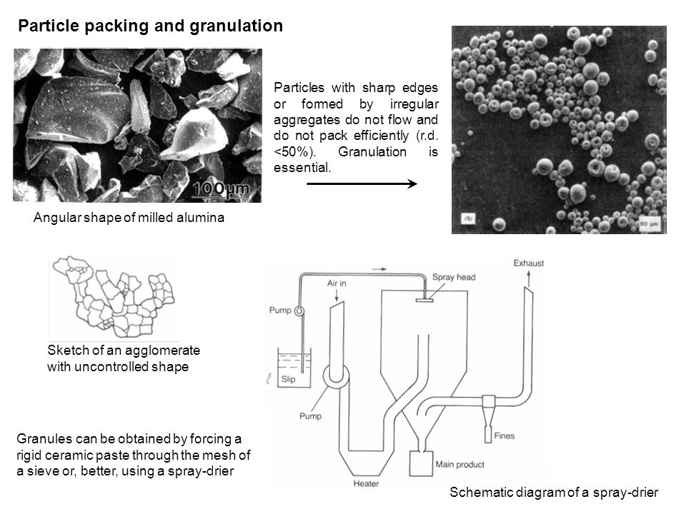 Schematic diagram of a spray-drier Particle packing and granulation Angular shape of milled alumina Sketch of an agglomerate with uncontrolled shape Particles with sharp edges or formed by irregular aggregates do not flow and do not pack efficiently (r.d.
