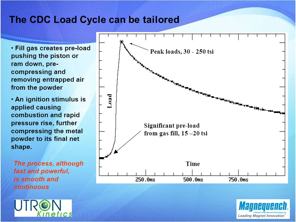 The CDC Load Cycle can be tailored Fill gas creates pre-load pushing the piston or ram down, pre- compressing and removing entrapped air from the powder An ignition stimulus is applied causing combustion and rapid pressure rise, further compressing the metal powder to its final net shape.