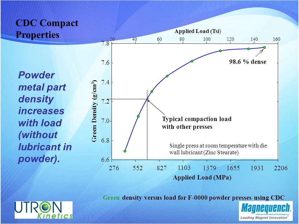 CDC Compact Properties Powder metal part density increases with load (without lubricant in powder).