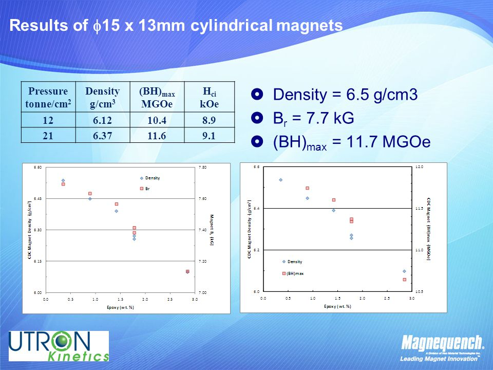 Results of  15 x 13mm cylindrical magnets Pressure tonne/cm 2 Density g/cm 3 (BH) max MGOe H ci kOe 126.1210.48.9 216.3711.69.1  Density = 6.5 g/cm3  B r = 7.7 kG  (BH) max = 11.7 MGOe