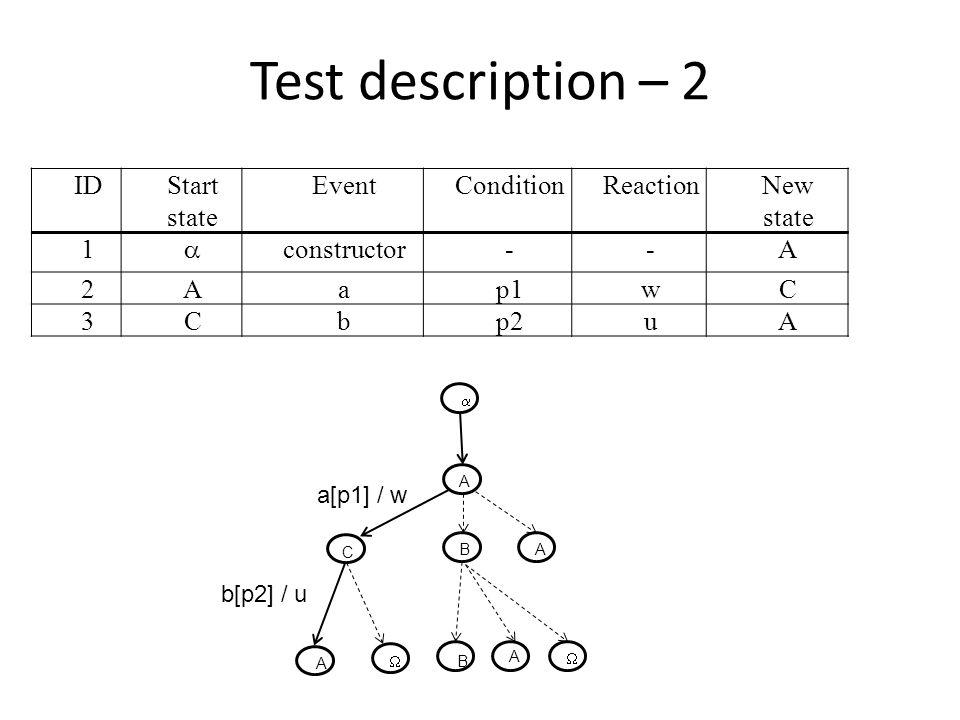 Test description – 2 IDStart state EventConditionReactionNew state 1  constructor--A 2Aap1wC 3Cbp2uA C BA A  B A  A  b[p2] / u a[p1] / w