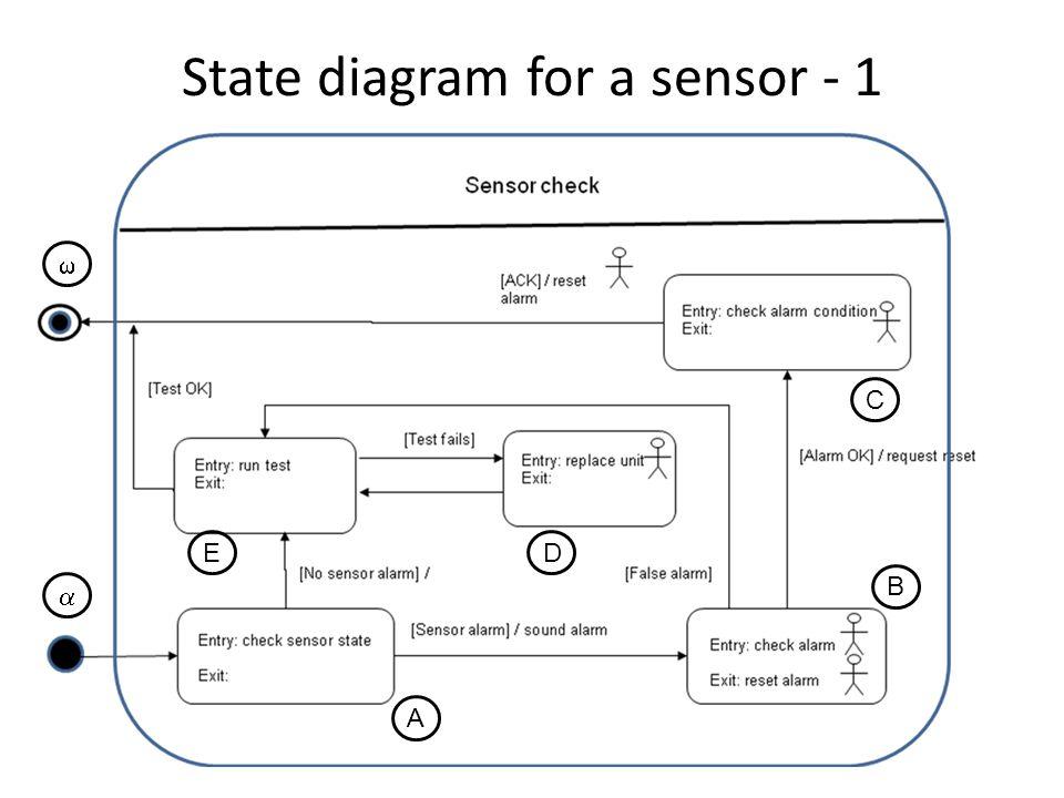 State diagram for a sensor - 1 B   ED C A