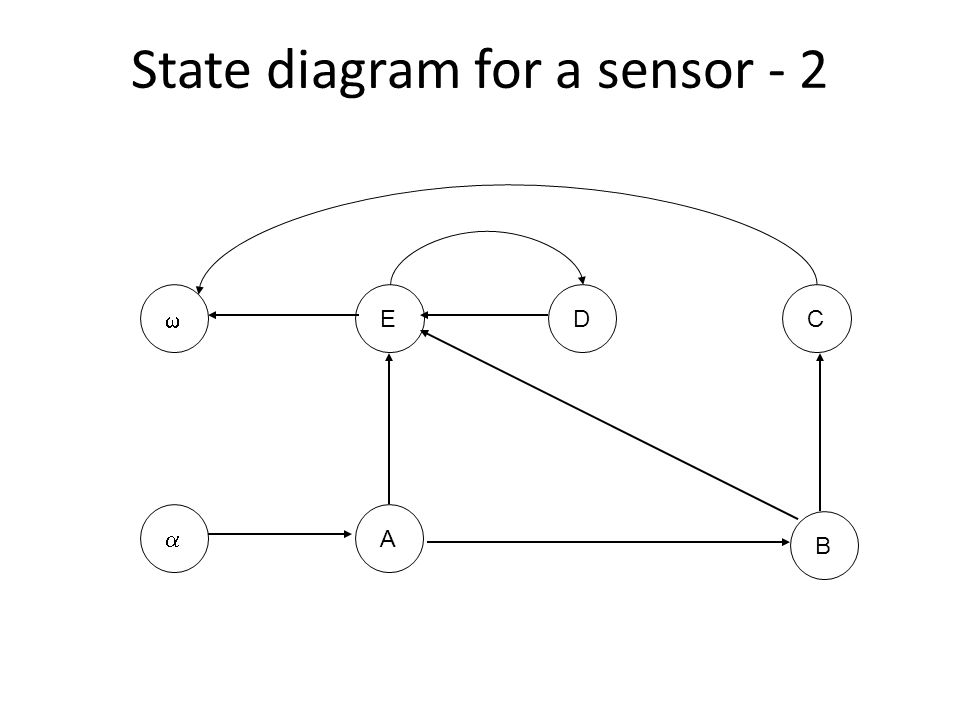 State diagram for a sensor - 2  ABCED 