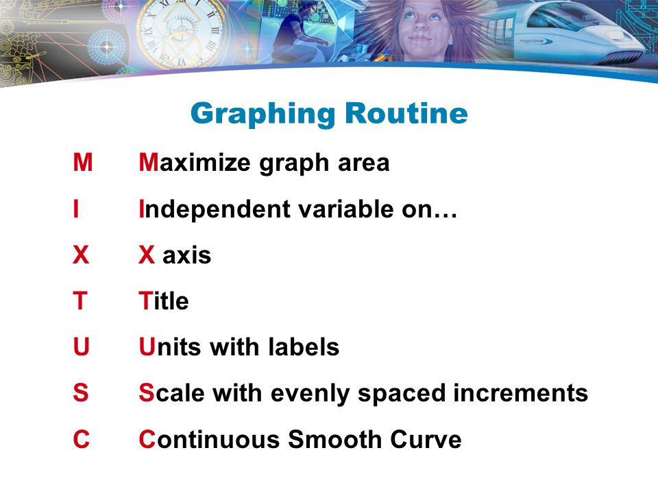 Graphing Routine MMaximize graph area IIndependent variable on… XX axis T Title U Units with labels SScale with evenly spaced increments CContinuous Smooth Curve
