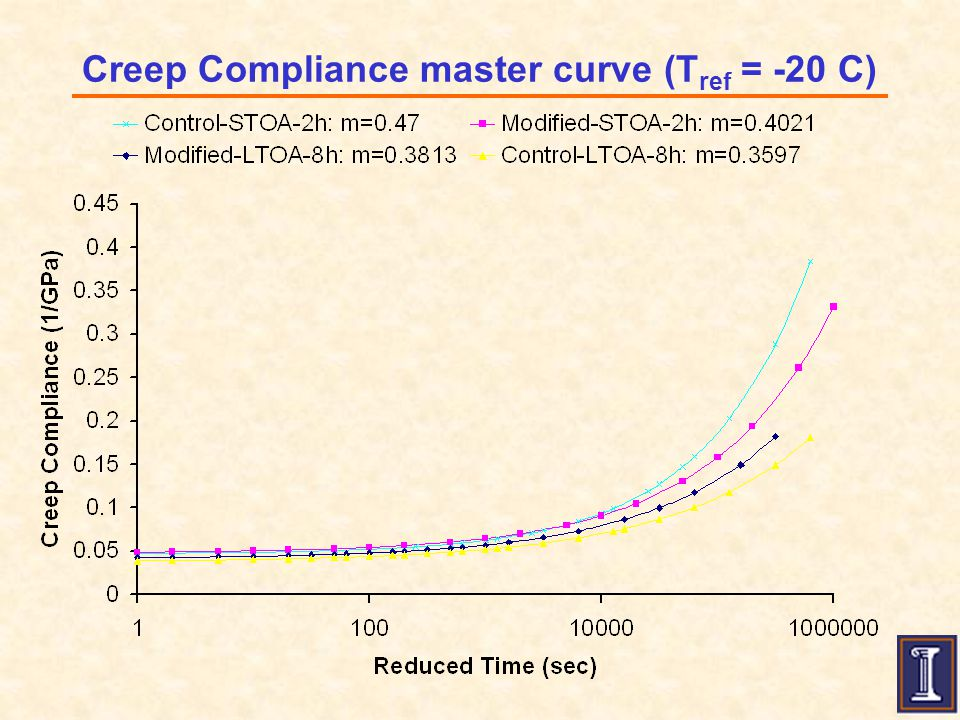 Creep Compliance master curve (T ref = -20 C)