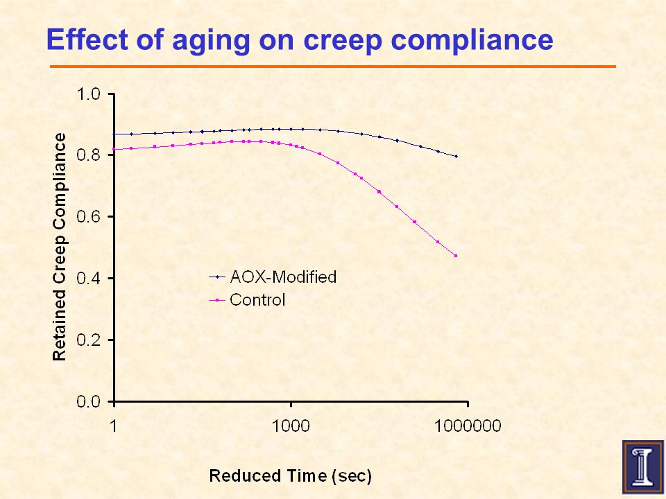 Effect of aging on creep compliance