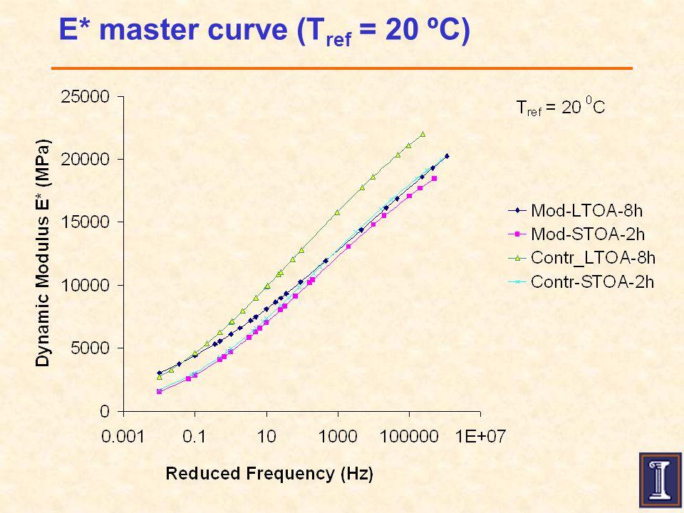 E* master curve (T ref = 20 ºC)