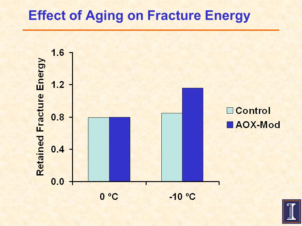 Effect of Aging on Fracture Energy