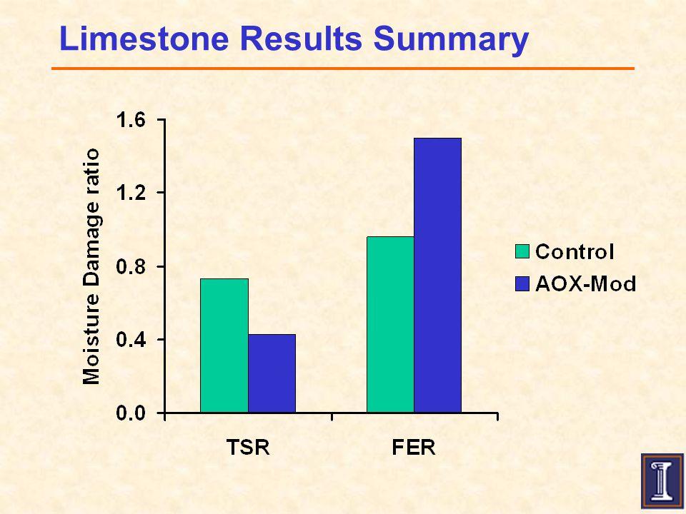 Limestone Results Summary