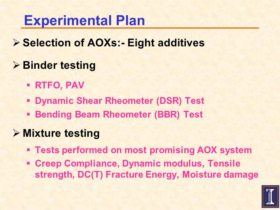 List of AOXs evaluated  Irganox 1010  Vitamin E (Irganox E201)  Irgafos P-EPQ  Dilaurylthiodipropionate (DLTDP)  Furfural  Acryloid B-48N  Carbon Black (Raven 790)  Hydrated Lime