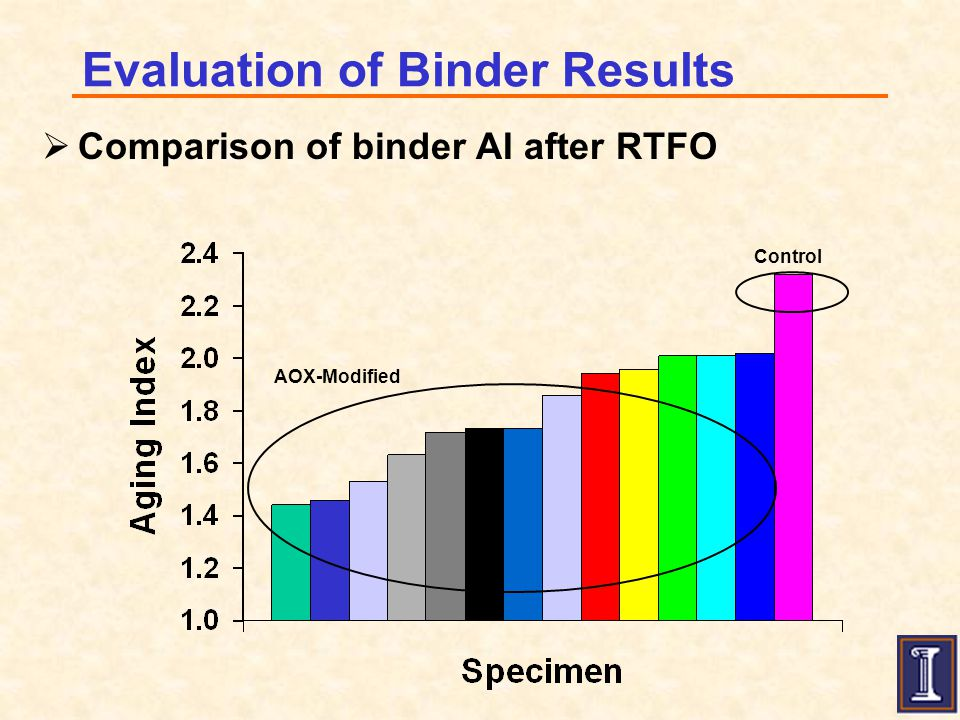 Evaluation of Binder Results  Comparison of binder AI after RTFO AOX-Modified Control
