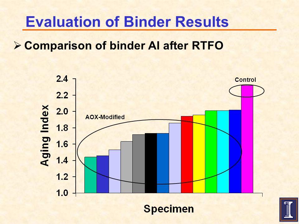 Aging Index: G*Sin  at 25 ºC after PAV S13 – DLTDP + Furfural + Catalyst S14 – Vitamin E + Furfural + catalyst S16 - Control