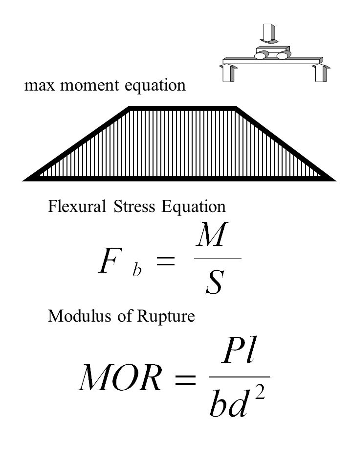 Modulus of Rupture Flexural Stress Equation max moment equation